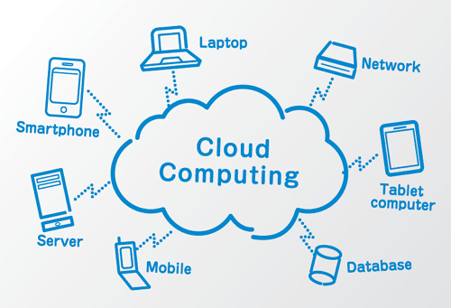 Pengertian Cloud Computing