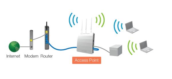 Fungsi dan Cara Kerja Access Point