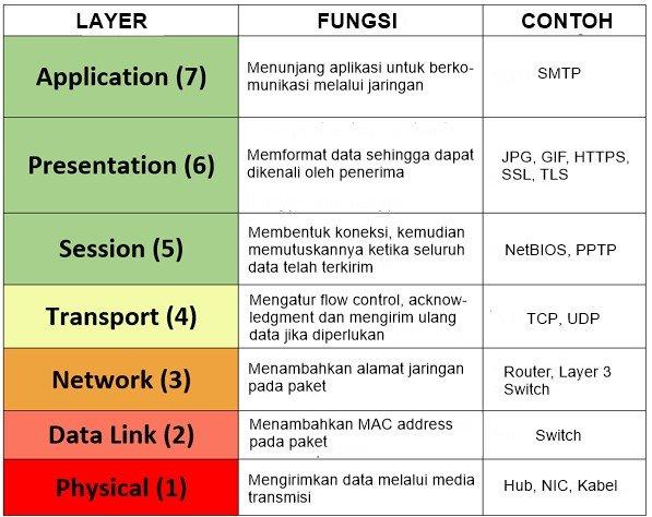 Pengertian dan Cara Kerja OSI Layer
