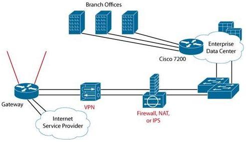 Fungsi dan Cara Kerja Gateway Pada Jaringan