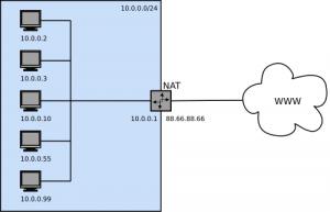 Mengenal Fungsi dan Cara Kerja NAT dalam Jaringan Komputer